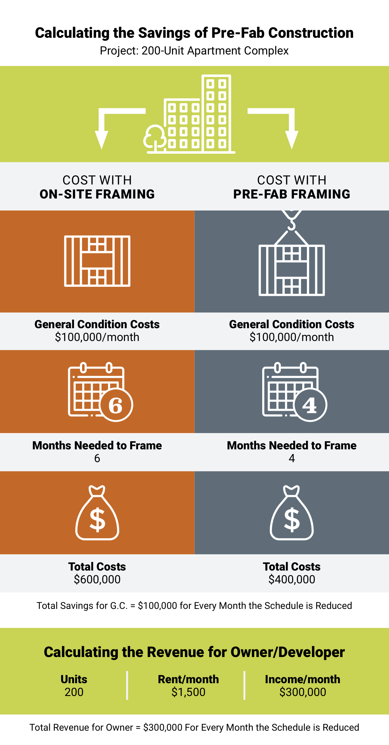 Pre-Fab vs. On-Site Framing. The Savings Add Up.