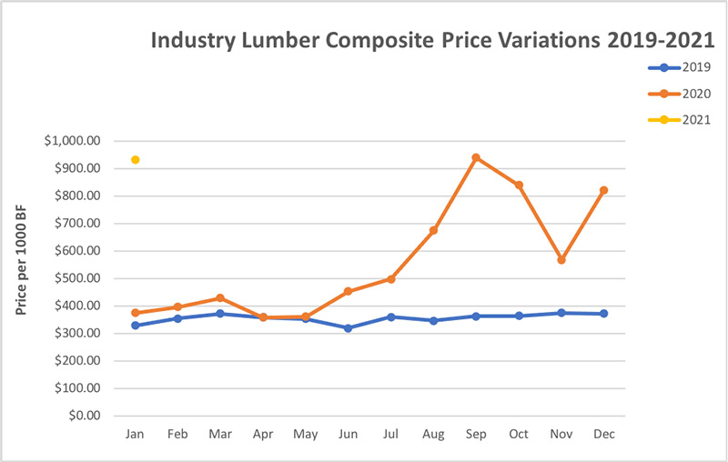 Industry lumber composite price variations