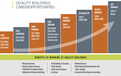 The Key to Quality Buildings' Success